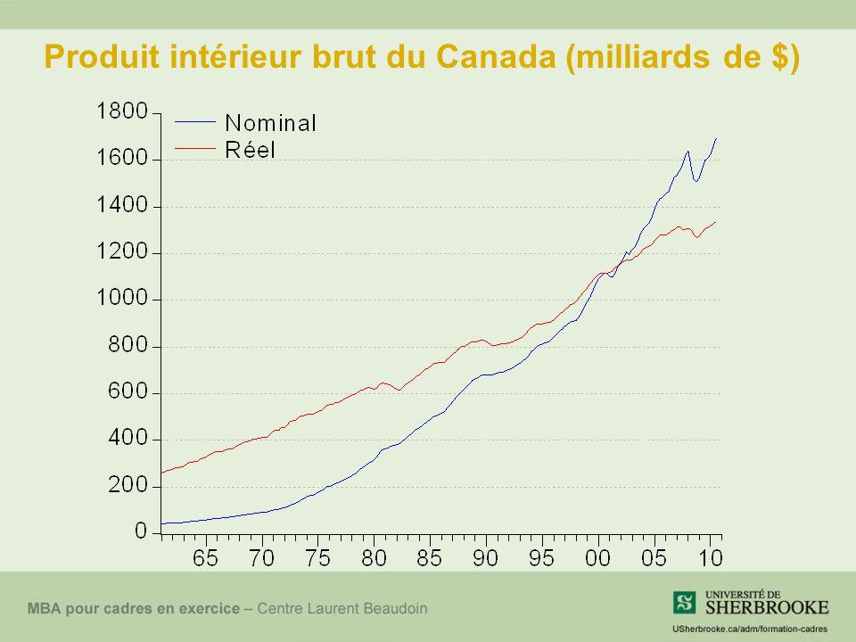 Produit intérieur brut du Canada (milliards de $)