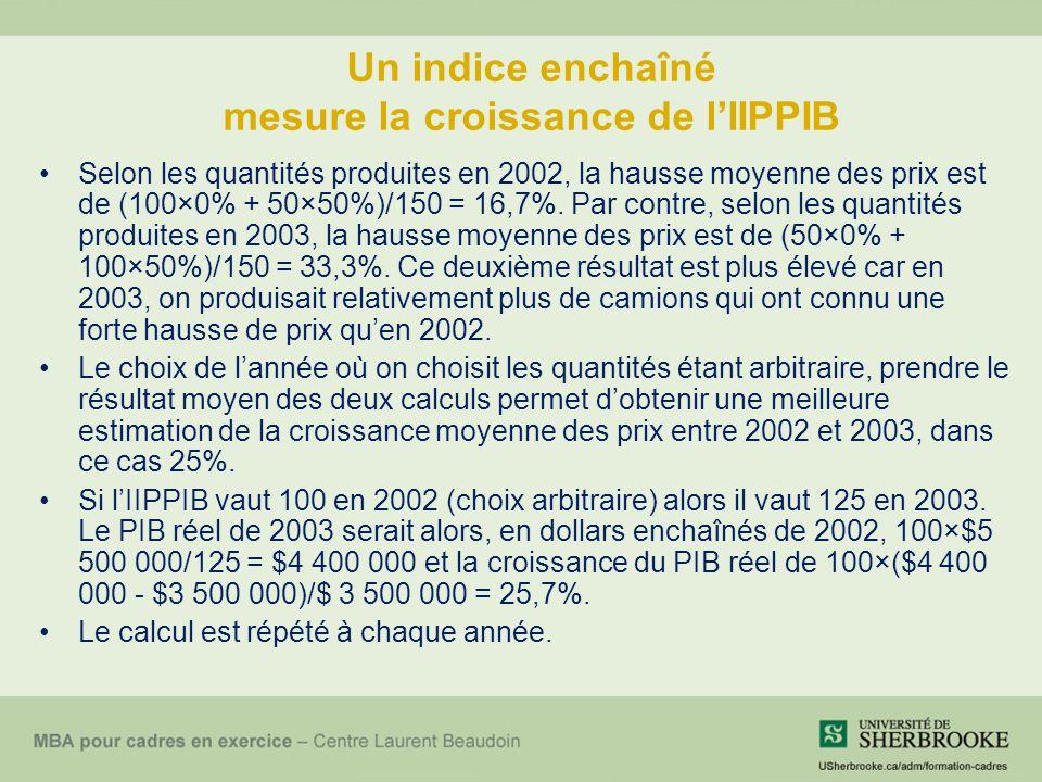 Un indice enchaîné mesure la croissance de lIIPPIB Selon les quantités produites en 2002, la hausse moyenne des prix est de (100×0% + 50×50%)/150 = 16,7%.