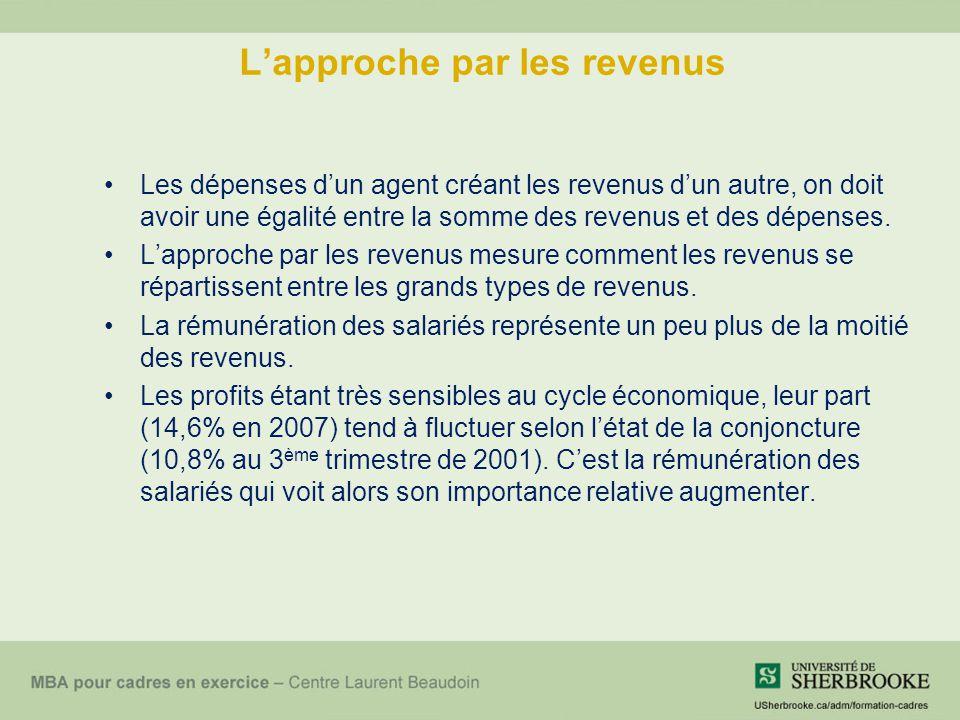 Lapproche par les revenus Les dépenses dun agent créant les revenus dun autre, on doit avoir une égalité entre la somme des revenus et des dépenses.
