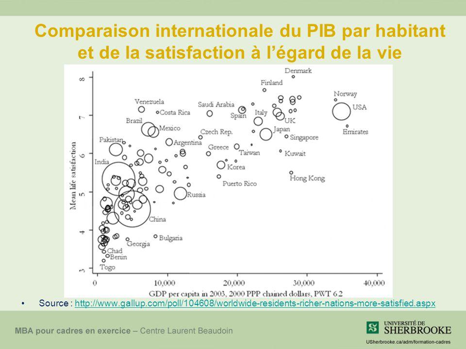 Comparaison internationale du PIB par habitant et de la satisfaction à légard de la vie Source : http://www.gallup.com/poll/104608/worldwide-residents-richer-nations-more-satisfied.aspxhttp://www.gallup.com/poll/104608/worldwide-residents-richer-nations-more-satisfied.aspx