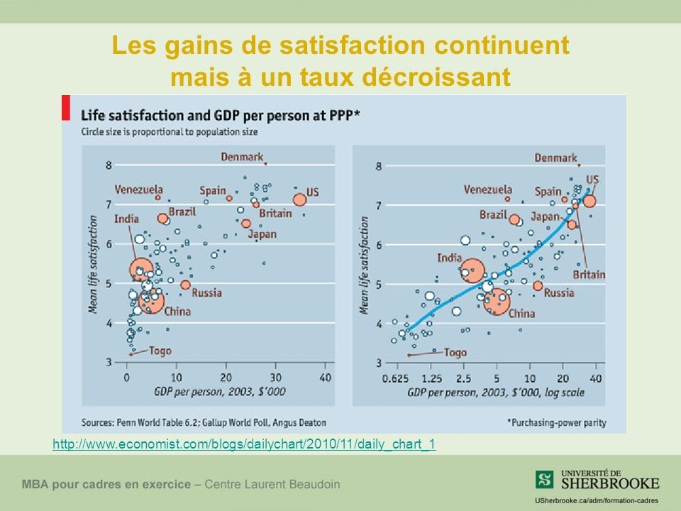 Les gains de satisfaction continuent mais à un taux décroissant http://www.economist.com/blogs/dailychart/2010/11/daily_chart_1