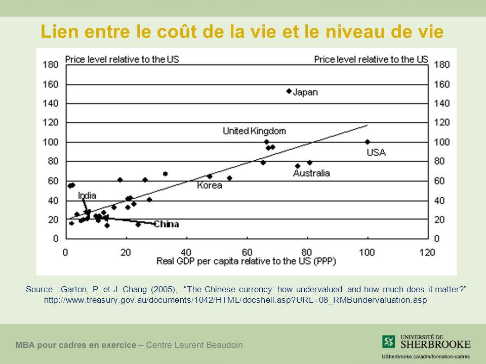 Lien entre le coût de la vie et le niveau de vie Source : Garton, P.