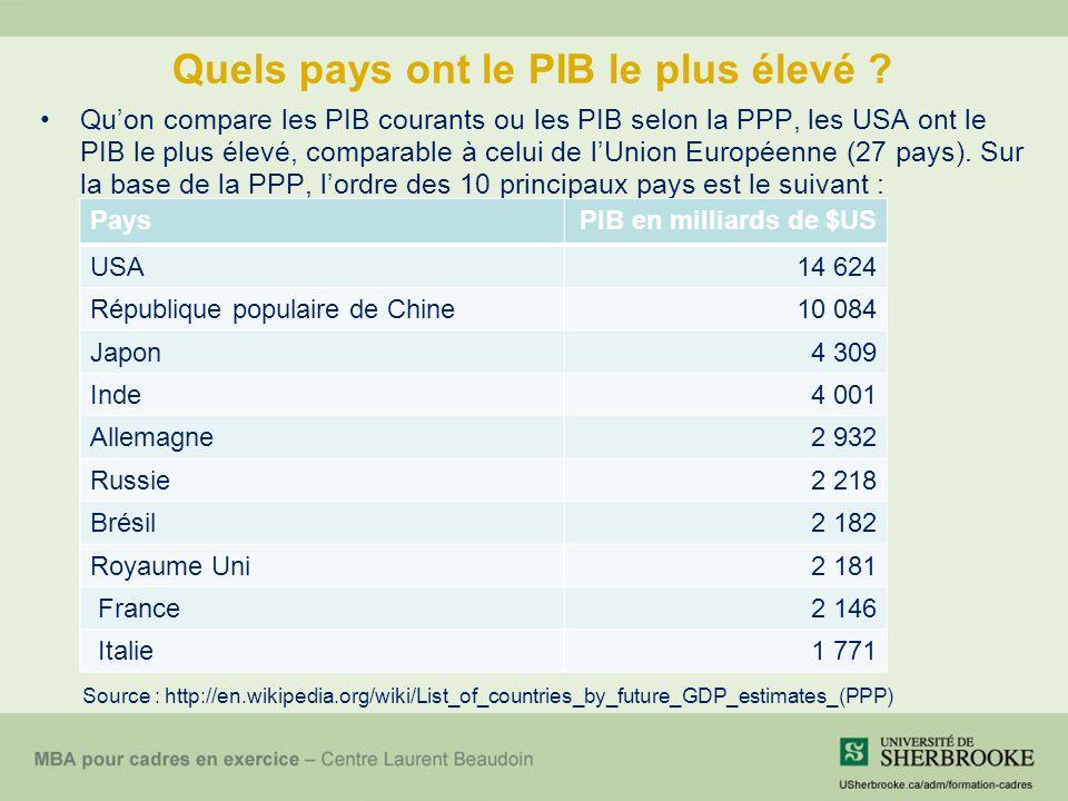 Quels pays ont le PIB le plus élevé .