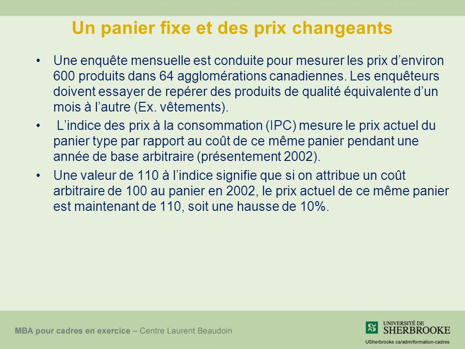 Un panier fixe et des prix changeants Une enquête mensuelle est conduite pour mesurer les prix denviron 600 produits dans 64 agglomérations canadiennes.