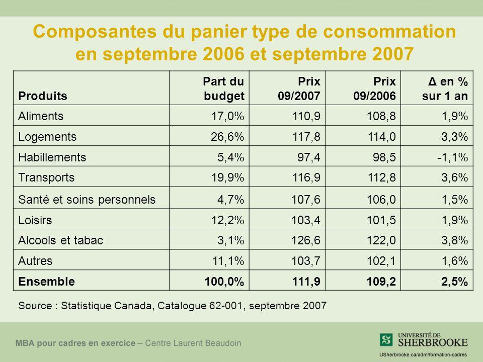Composantes du panier type de consommation en septembre 2006 et septembre 2007 Produits Part du budget Prix 09/2007 Prix 09/2006 Δ en % sur 1 an Aliments17,0%110,9108,81,9% Logements26,6%117,8114,03,3% Habillements5,4%97,498,5-1,1% Transports19,9%116,9112,83,6% Santé et soins personnels4,7%107,6106,01,5% Loisirs12,2%103,4101,51,9% Alcools et tabac3,1%126,6122,03,8% Autres11,1%103,7102,11,6% Ensemble100,0%111,9109,22,5% Source : Statistique Canada, Catalogue 62-001, septembre 2007