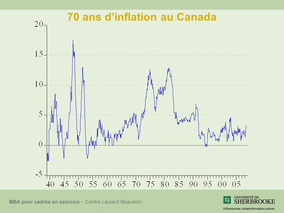 70 ans dinflation au Canada
