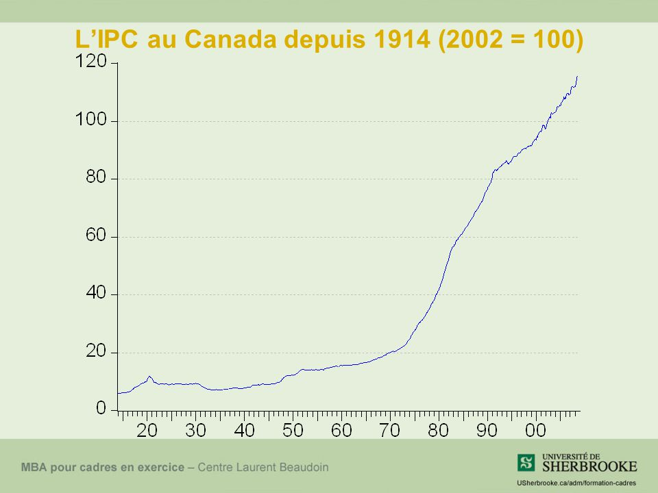 LIPC au Canada depuis 1914 (2002 = 100)