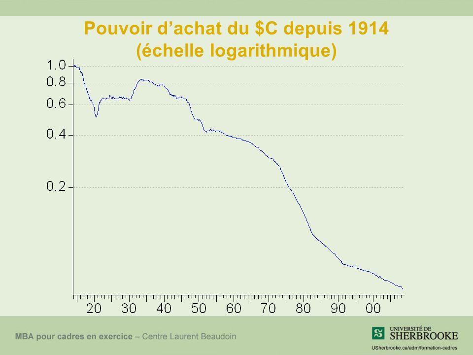 Pouvoir dachat du $C depuis 1914 (échelle logarithmique)