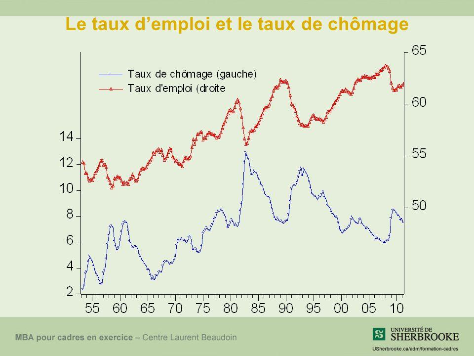 Le taux demploi et le taux de chômage