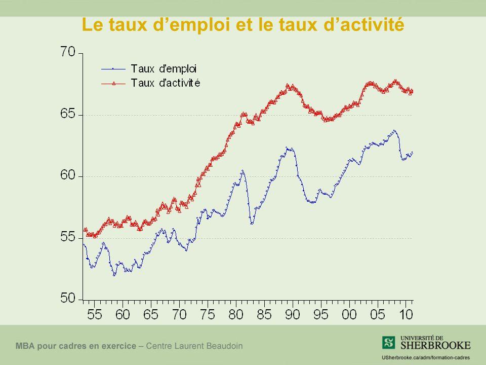 Le taux demploi et le taux dactivité