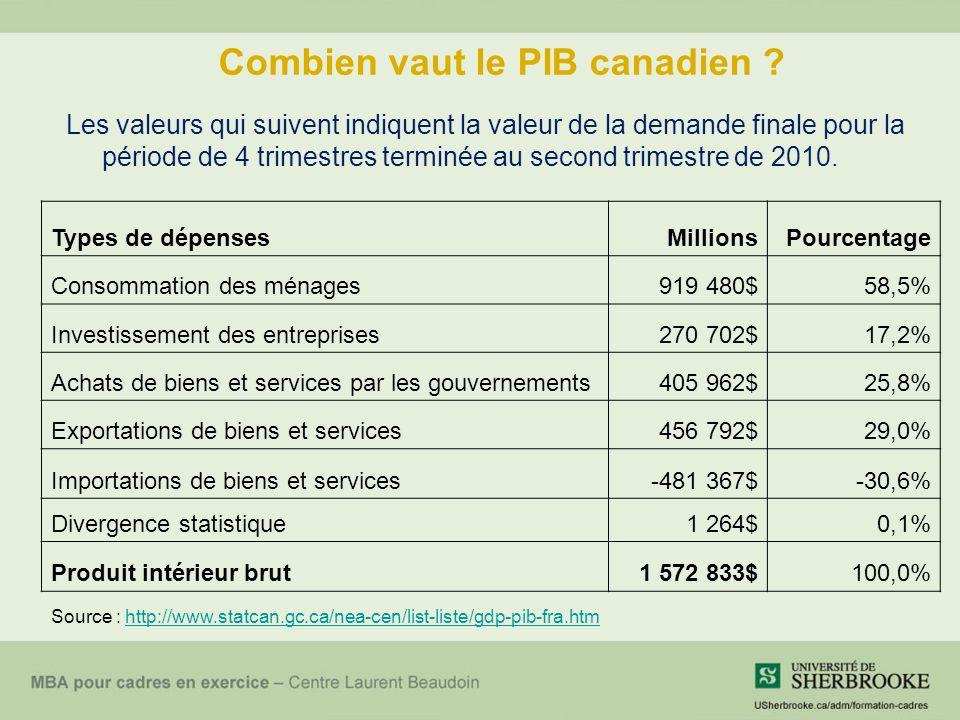 Combien vaut le PIB canadien .