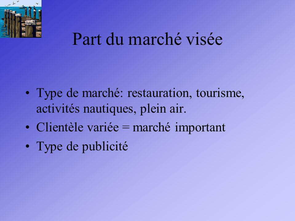 Part du marché visée Type de marché: restauration, tourisme, activités nautiques, plein air.