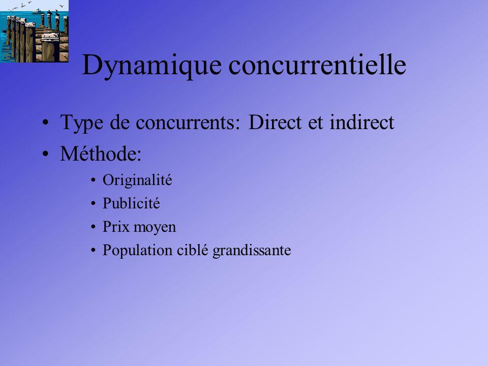 Dynamique concurrentielle Type de concurrents: Direct et indirect Méthode: Originalité Publicité Prix moyen Population ciblé grandissante