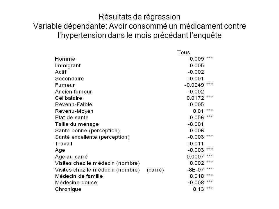 Résultats de régression Variable dépendante: Avoir consommé un médicament contre lhypertension dans le mois précédant lenquête