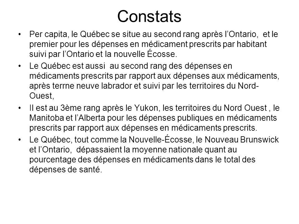 Constats Per capita, le Québec se situe au second rang après lOntario, et le premier pour les dépenses en médicament prescrits par habitant suivi par lOntario et la nouvelle Écosse.