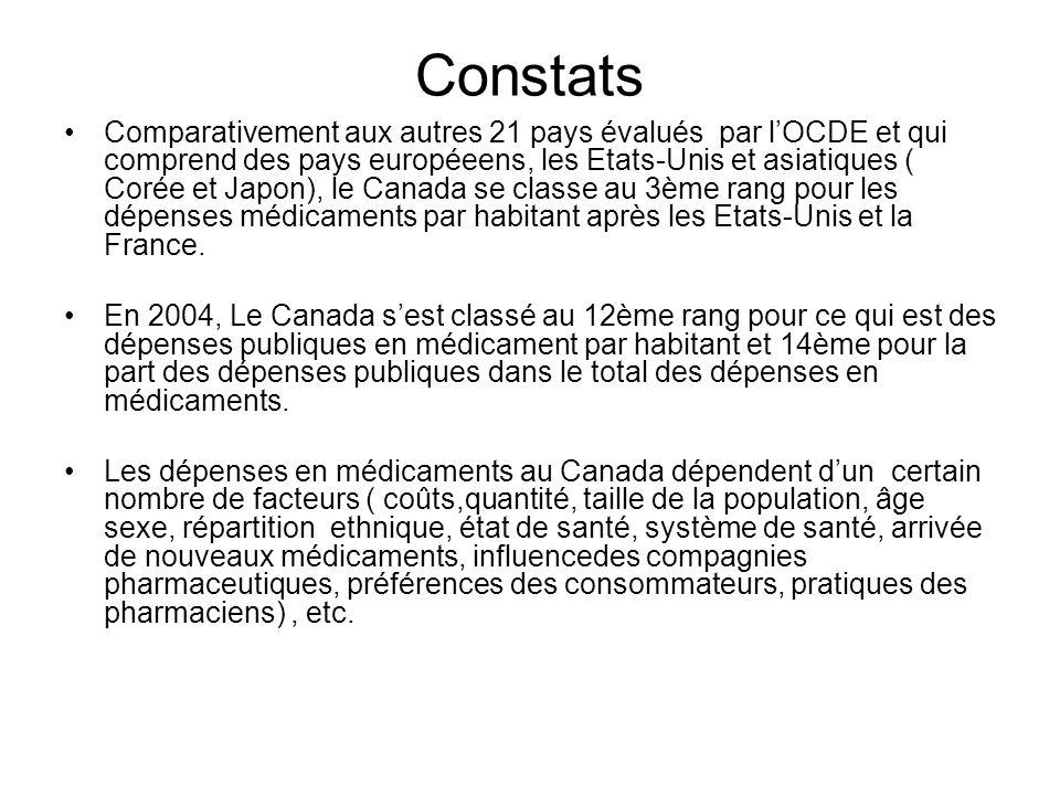 Constats Comparativement aux autres 21 pays évalués par lOCDE et qui comprend des pays européeens, les Etats-Unis et asiatiques ( Corée et Japon), le Canada se classe au 3ème rang pour les dépenses médicaments par habitant après les Etats-Unis et la France.