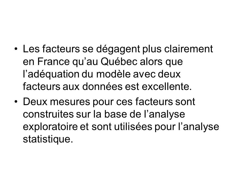 Les facteurs se dégagent plus clairement en France quau Québec alors que ladéquation du modèle avec deux facteurs aux données est excellente.