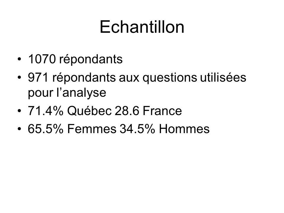 Echantillon 1070 répondants 971 répondants aux questions utilisées pour lanalyse 71.4% Québec 28.6 France 65.5% Femmes 34.5% Hommes
