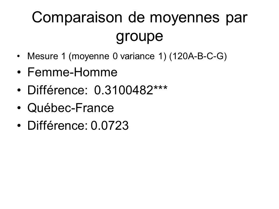 Comparaison de moyennes par groupe Mesure 1 (moyenne 0 variance 1) (120A-B-C-G) Femme-Homme Différence: 0.3100482*** Québec-France Différence: 0.0723