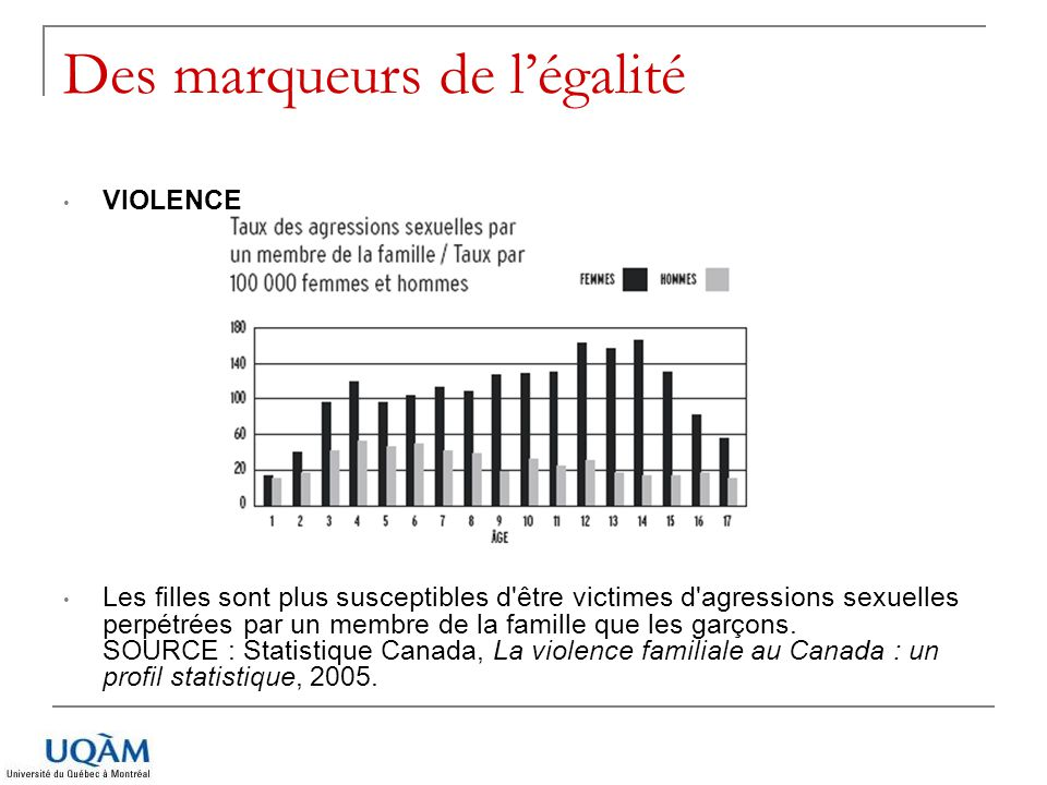 Des marqueurs de légalité VIOLENCE Les filles sont plus susceptibles d'être victimes d'agressions sexuelles perpétrées par un membre de la famille que