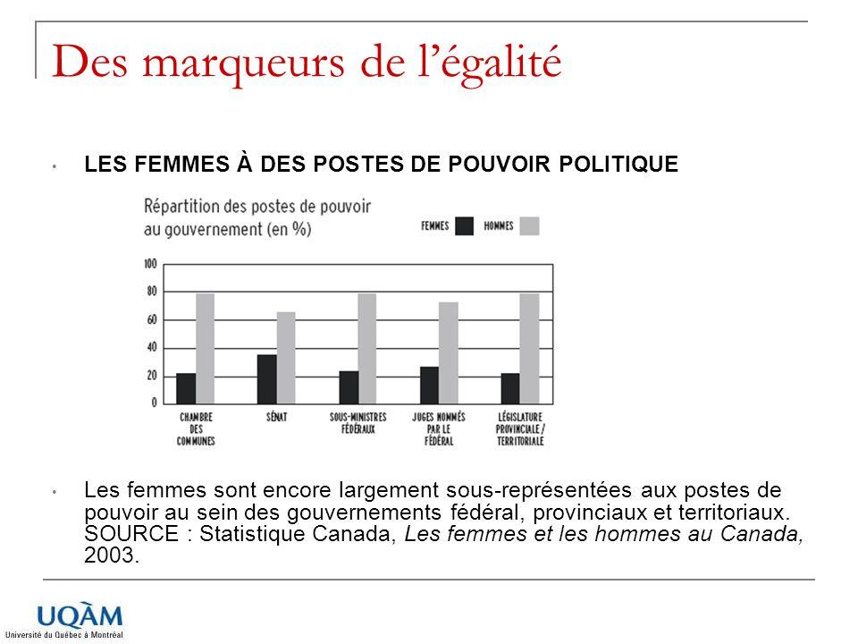 Des marqueurs de légalité LES FEMMES À DES POSTES DE POUVOIR POLITIQUE Les femmes sont encore largement sous-représentées aux postes de pouvoir au sei