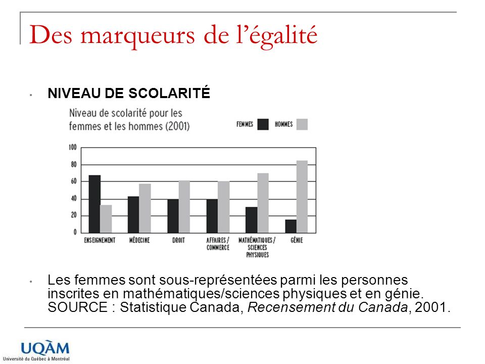 Des marqueurs de légalité NIVEAU DE SCOLARITÉ Les femmes sont sous-représentées parmi les personnes inscrites en mathématiques/sciences physiques et e