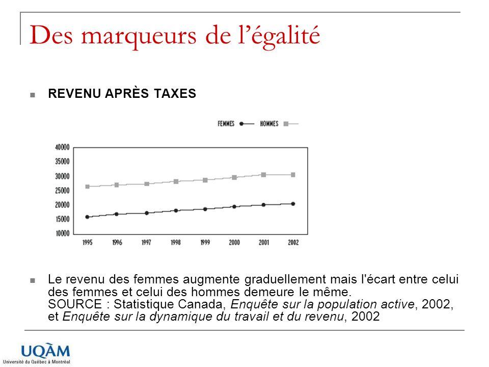 Des marqueurs de légalité REVENU APRÈS TAXES Le revenu des femmes augmente graduellement mais l'écart entre celui des femmes et celui des hommes demeu