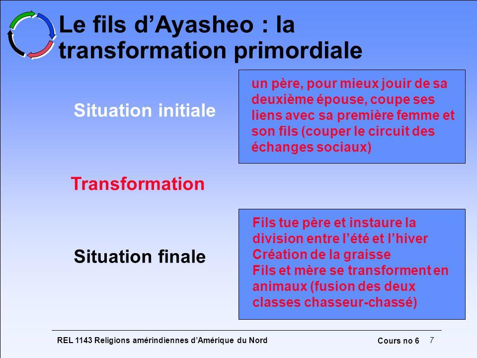 REL 1143 Religions amérindiennes dAmérique du Nord7 Cours no 6 Le fils dAyasheo : la transformation primordiale Situation initiale Situation finale un