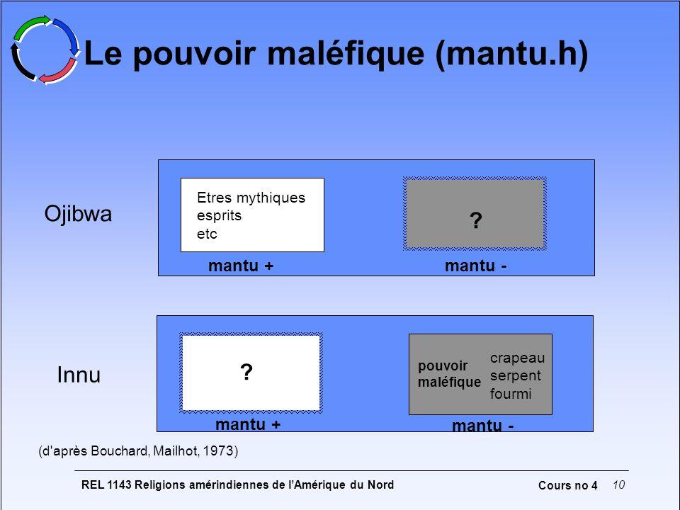 REL 1143 Religions amérindiennes de lAmérique du Nord10 Cours no 4 Le pouvoir maléfique (mantu.h) Ojibwa Etres mythiques esprits etc mantu + ? ? Innu