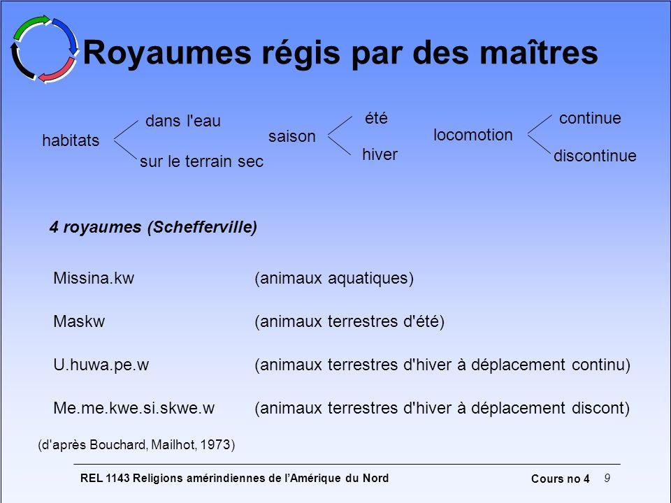 REL 1143 Religions amérindiennes de lAmérique du Nord9 Cours no 4 Royaumes régis par des maîtres dans l'eau sur le terrain sec habitats été hiver sais