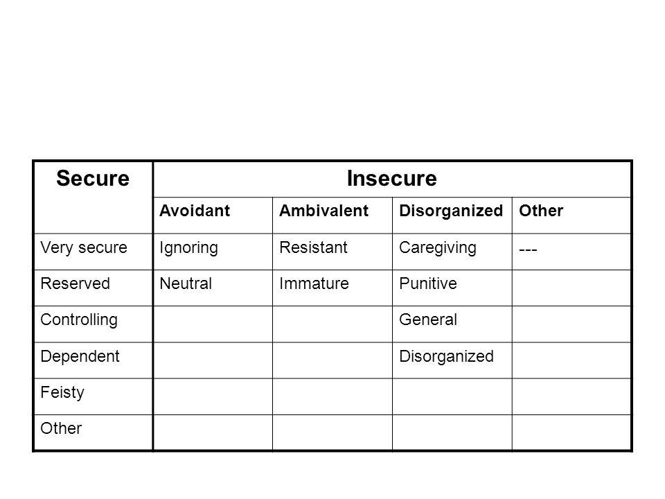 Trouble de lattachement Diagnostic apparu dans le DSM-III Caractérisé par un comportement social déséquilibré et inapproprié dans la plupart des contextes relationnels Difficulté persistante à initier ou répondre de façon appropriée aux interactions sociales Apparaît vers lâge de 5 ans Deux types : inhibé et désinhibé