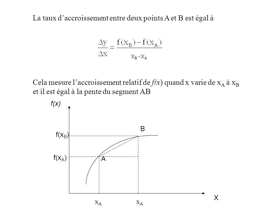 La taux daccroissement entre deux points A et B est égal à Cela mesure laccroissement relatif de f(x) quand x varie de x A à x B et il est égal à la pente du segment AB X f(x) xAxA xAxA A B f(x A ) f(x B )