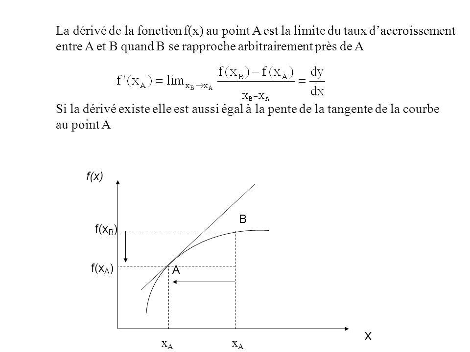 La dérivé de la fonction f(x) au point A est la limite du taux daccroissement entre A et B quand B se rapproche arbitrairement près de A Si la dérivé existe elle est aussi égal à la pente de la tangente de la courbe au point A X f(x) xAxA xAxA A B f(x A ) f(x B )