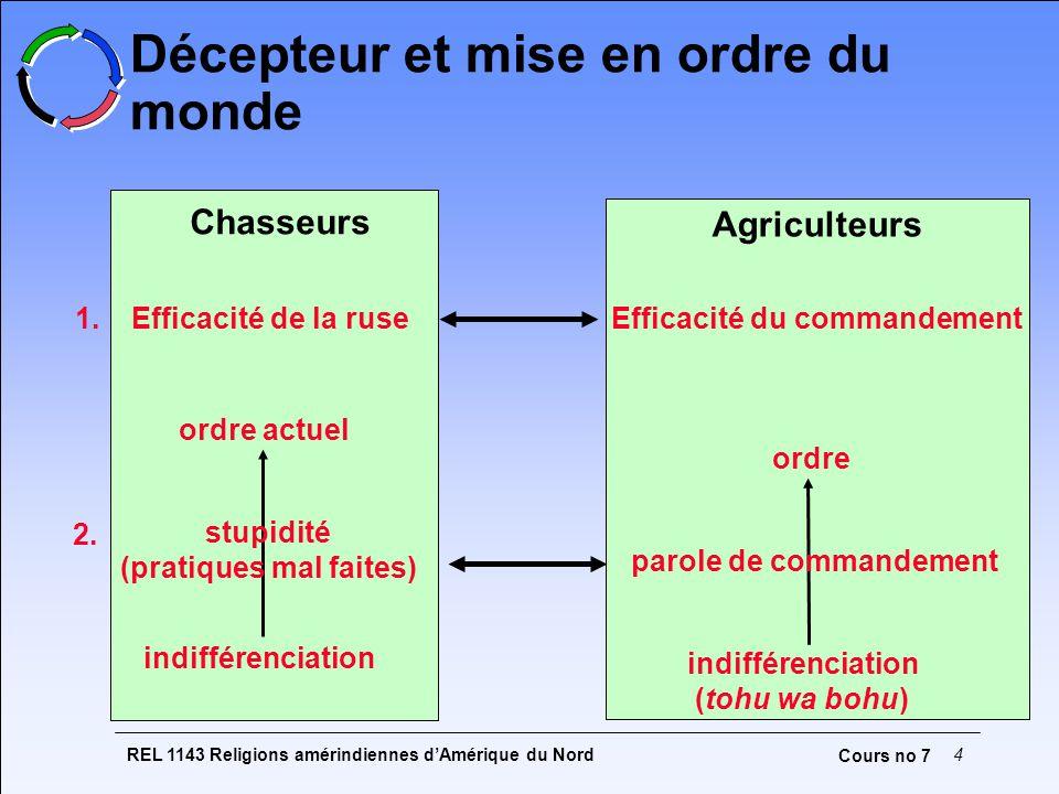REL 1143 Religions amérindiennes dAmérique du Nord5 Cours no 7 Localisation des variantes de Tshakapesh Savard, 1985, p.