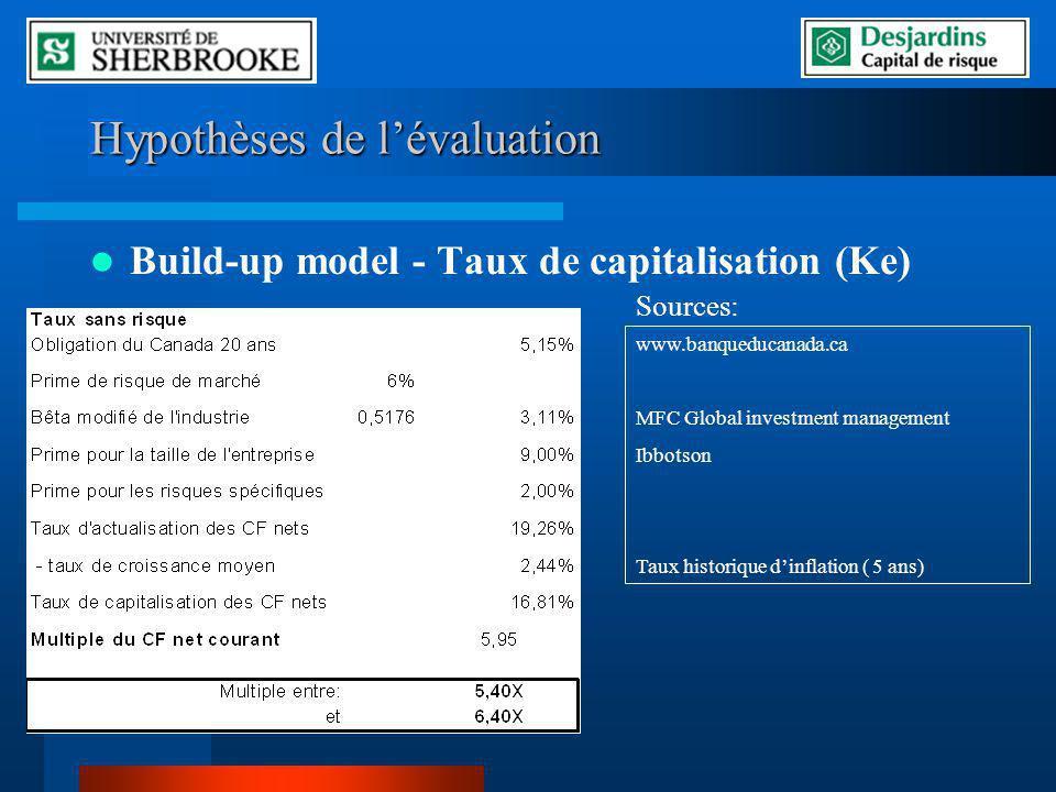 Hypothèses de lévaluation Build-up model - Taux de capitalisation (Ke) www.banqueducanada.ca MFC Global investment management Ibbotson Taux historique dinflation ( 5 ans) Sources: