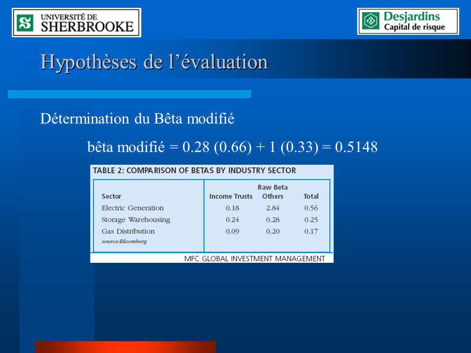 Hypothèses de lévaluation Détermination du Bêta modifié bêta modifié = 0.28 (0.66) + 1 (0.33) = 0.5148