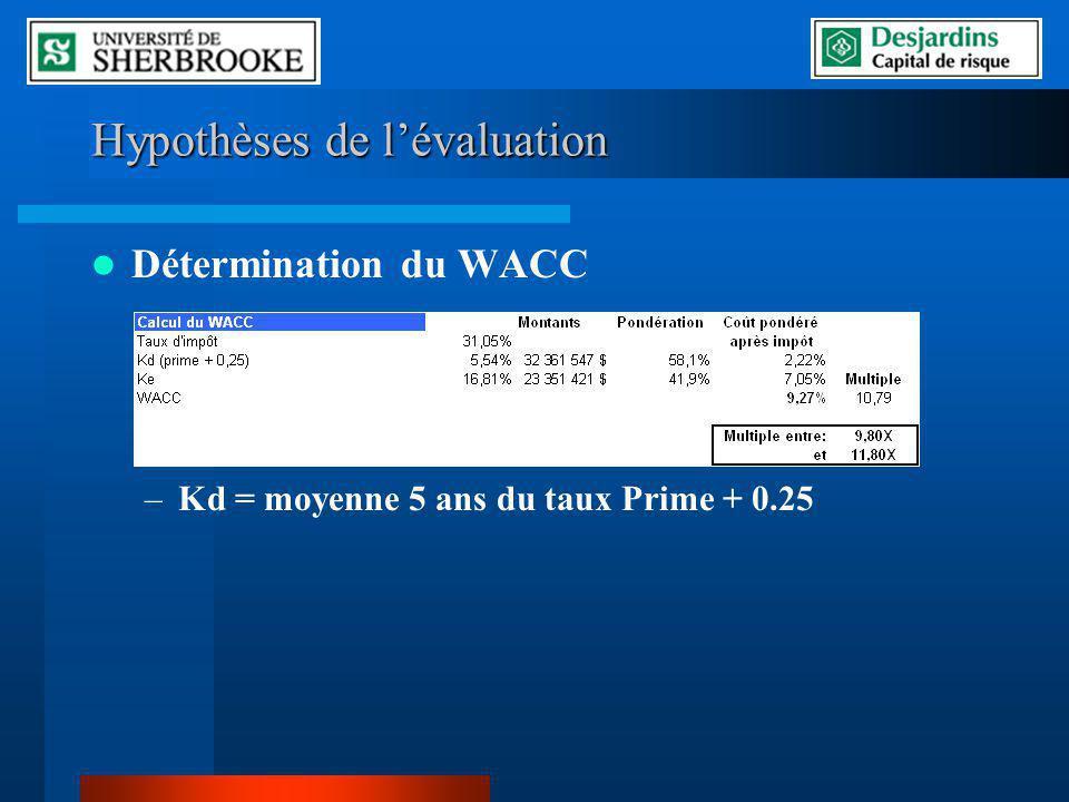 Hypothèses de lévaluation Détermination du WACC –Kd = moyenne 5 ans du taux Prime + 0.25