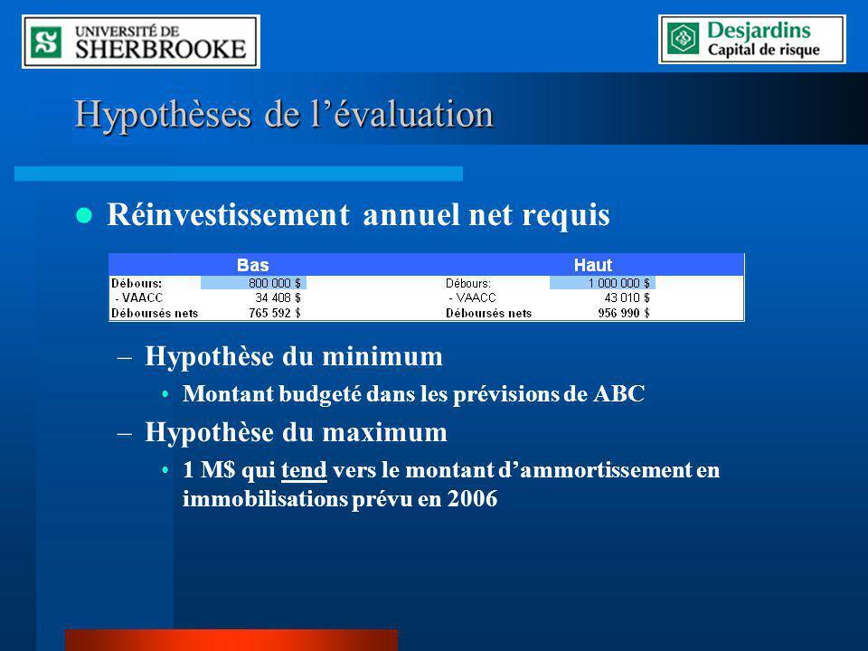 Hypothèses de lévaluation Réinvestissement annuel net requis –Hypothèse du minimum Montant budgeté dans les prévisions de ABC –Hypothèse du maximum 1