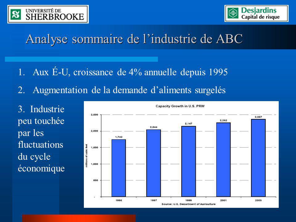 Analyse sommaire de lindustrie de ABC 1.Aux É-U, croissance de 4% annuelle depuis 1995 2.Augmentation de la demande daliments surgelés 3. Industrie pe
