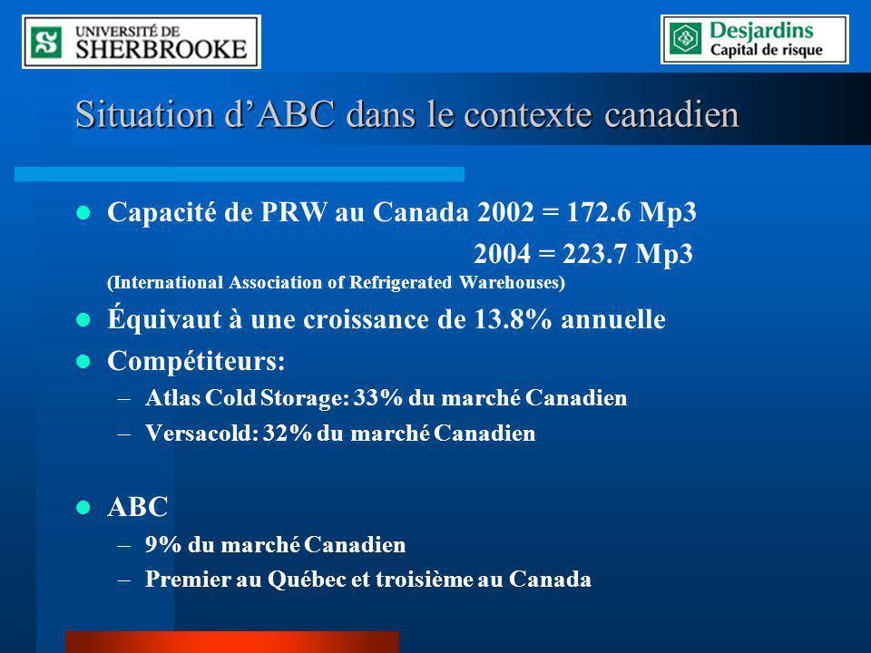 Situation dABC dans le contexte canadien Capacité de PRW au Canada 2002 = 172.6 Mp3 2004 = 223.7 Mp3 (International Association of Refrigerated Warehouses) Équivaut à une croissance de 13.8% annuelle Compétiteurs: –Atlas Cold Storage: 33% du marché Canadien –Versacold: 32% du marché Canadien ABC –9% du marché Canadien –Premier au Québec et troisième au Canada