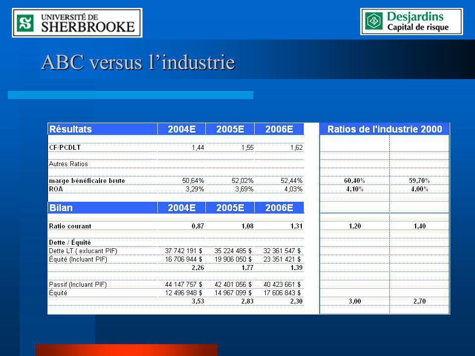 ABC versus lindustrie