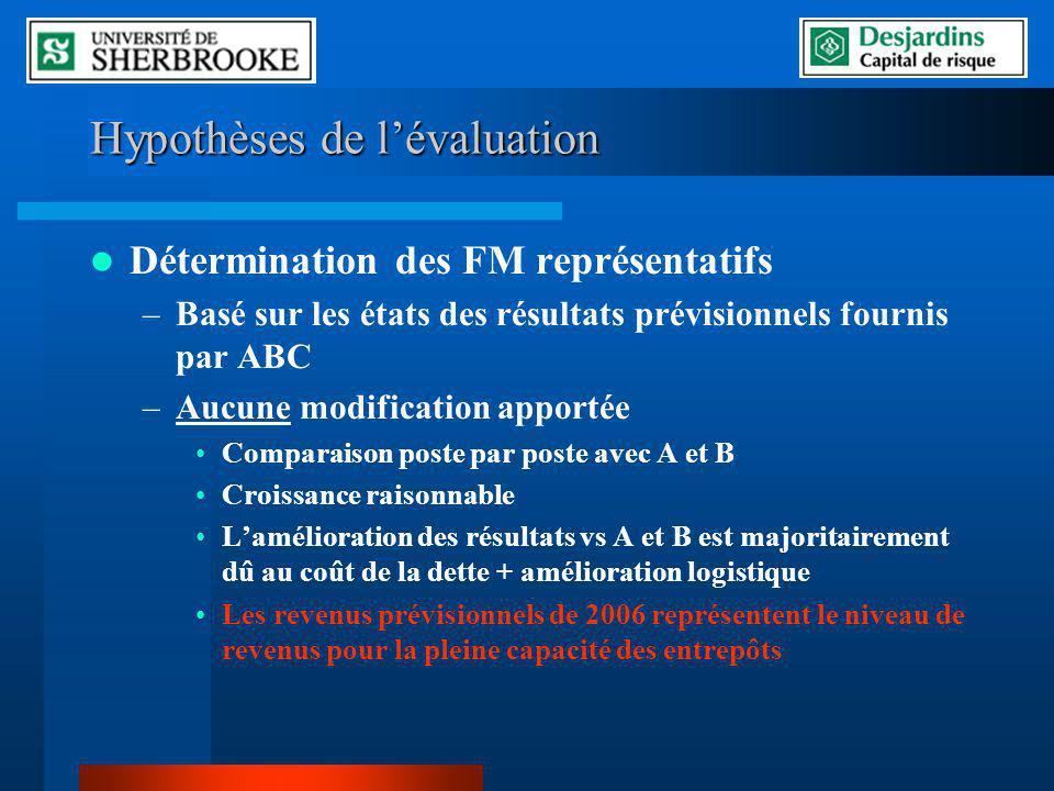 Hypothèses de lévaluation Détermination des FM représentatifs –Basé sur les états des résultats prévisionnels fournis par ABC –Aucune modification app