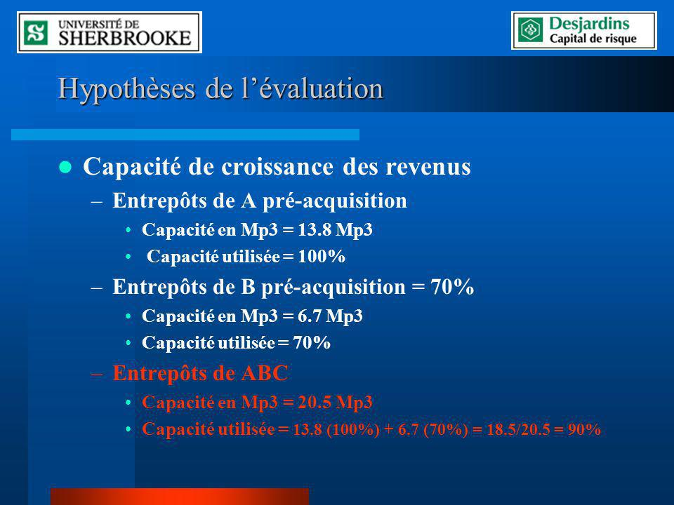Hypothèses de lévaluation Capacité de croissance des revenus –Entrepôts de A pré-acquisition Capacité en Mp3 = 13.8 Mp3 Capacité utilisée = 100% –Entrepôts de B pré-acquisition = 70% Capacité en Mp3 = 6.7 Mp3 Capacité utilisée = 70% –Entrepôts de ABC Capacité en Mp3 = 20.5 Mp3 Capacité utilisée = 13.8 (100%) + 6.7 (70%) = 18.5/20.5 = 90%