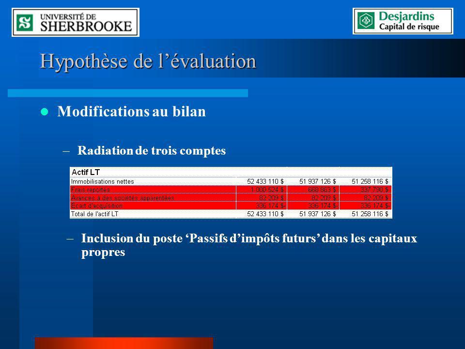 Hypothèse de lévaluation Modifications au bilan –Radiation de trois comptes –Inclusion du poste Passifs dimpôts futurs dans les capitaux propres