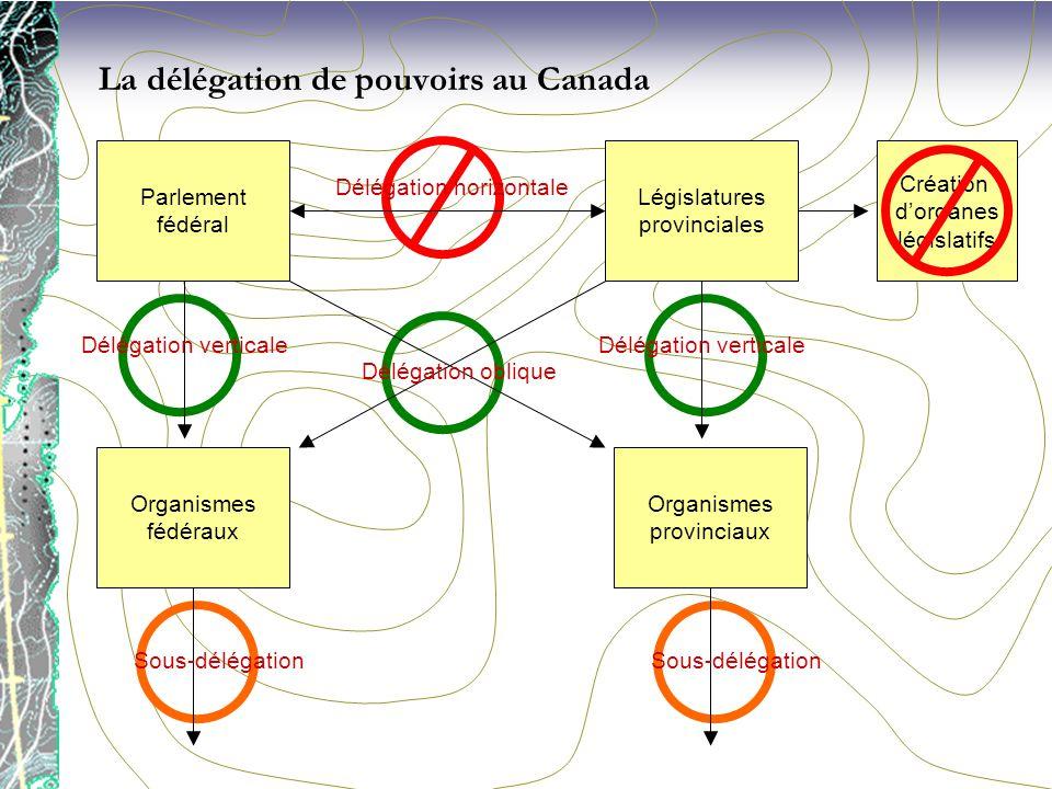 www.juris.uqam.ca Création dorganes législatifs Législatures provinciales Parlement fédéral Organismes fédéraux Organismes provinciaux Sous-délégation
