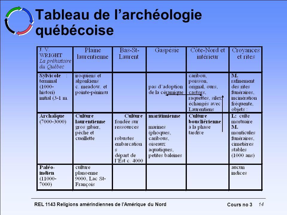 REL 1143 Religions amérindiennes de lAmérique du Nord14 Cours no 3 Tableau de larchéologie québécoise