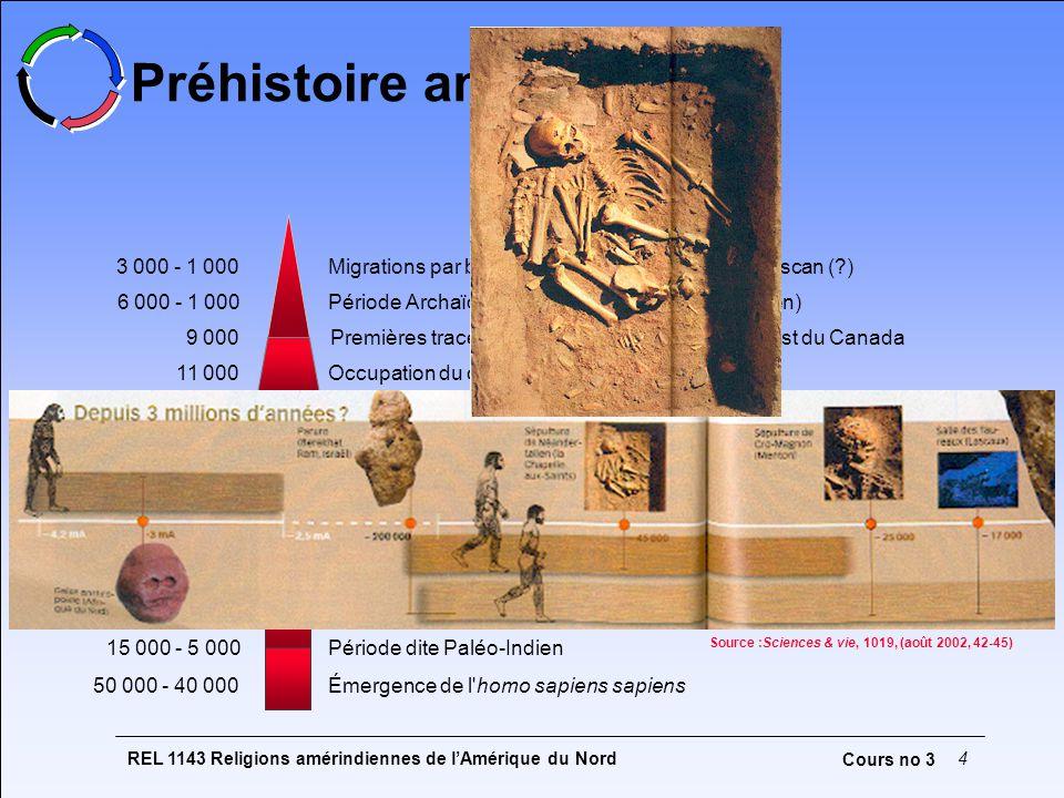 REL 1143 Religions amérindiennes de lAmérique du Nord5 Cours no 3 Hypothèses principales (Scientific American : Discovering Archaeology,2, 1 (2001) Route atlantique Route pacifique Route côtière Route continentale