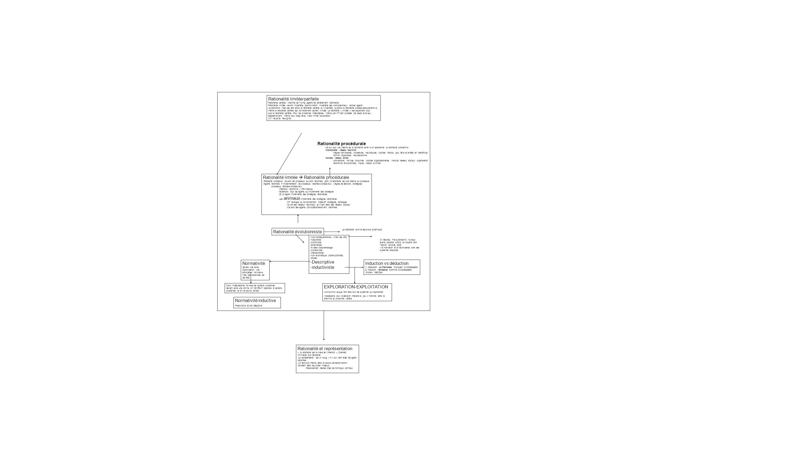 Exceptionalisme Continuisme Intellectualisme Naturalisme Normativisme FortModéré Paysage conceptuel Croyance-Désir ÉliminativismeProposition Représentationalisme Modèle Procédure -BDI -MétaR -Monnaie Ingéniérie Modèles scientifique de rationalité doctrinale épistémologie Thèse philosophie des sciences Thèse philosophique conceptuelle Attracteurs non standards