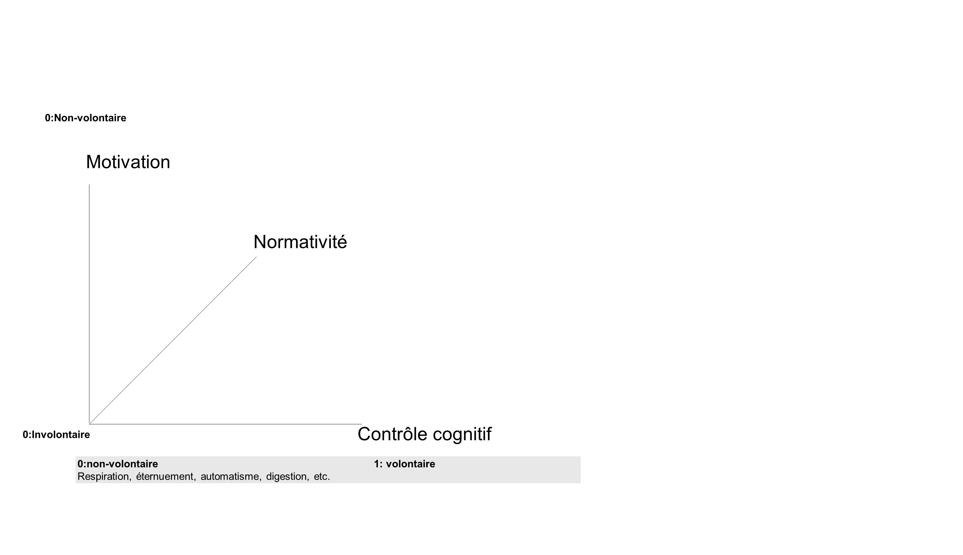 Contrôle cognitif Motivation Normativité 0:non-volontaire1: volontaire Respiration, éternuement, automatisme, digestion, etc. 0:Involontaire 0:Non-vol