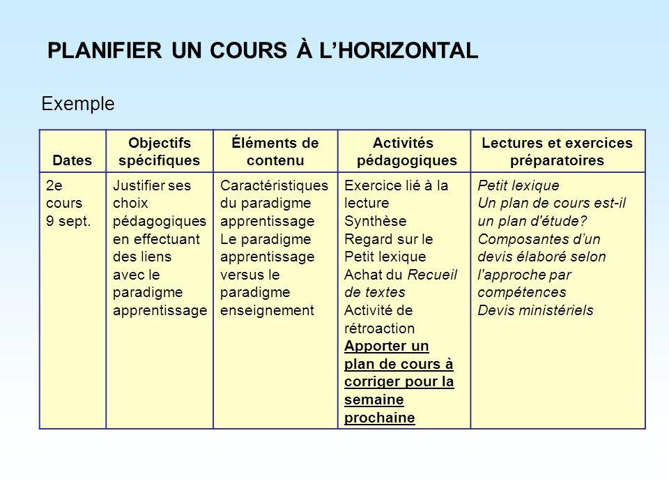 PLANIFIER UN COURS À LHORIZONTAL Exemple Dates Objectifs spécifiques Éléments de contenu Activités pédagogiques Lectures et exercices préparatoires 2e